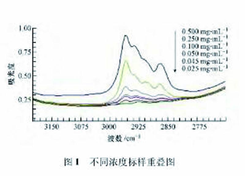 红外分光光度计测试水中油含量