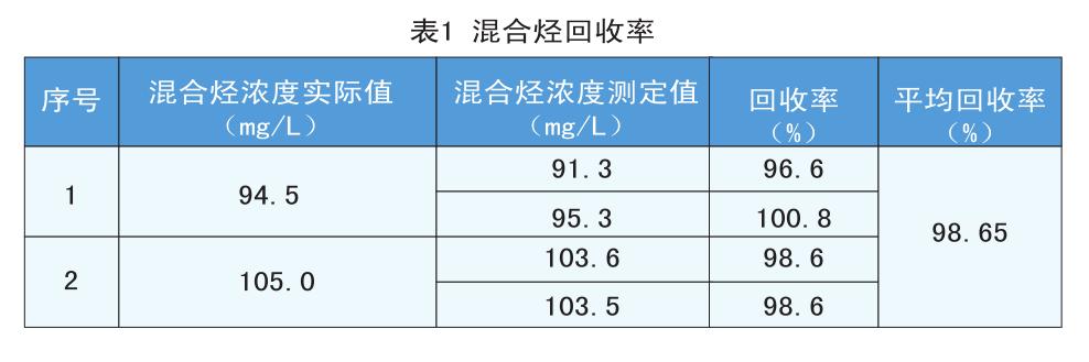 红外光谱法在水质中油类物质含量测定上的应用