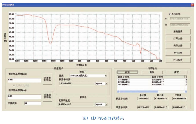 红外光谱法在硅中氧碳含量测定上的应用
