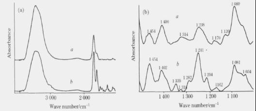iCAN9傅立叶紅外光譜儀分析光谱图