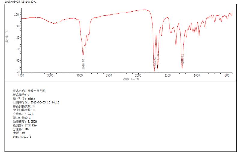 iCAN9傅里叶紅外光譜儀检测醋酸甲羟孕酮