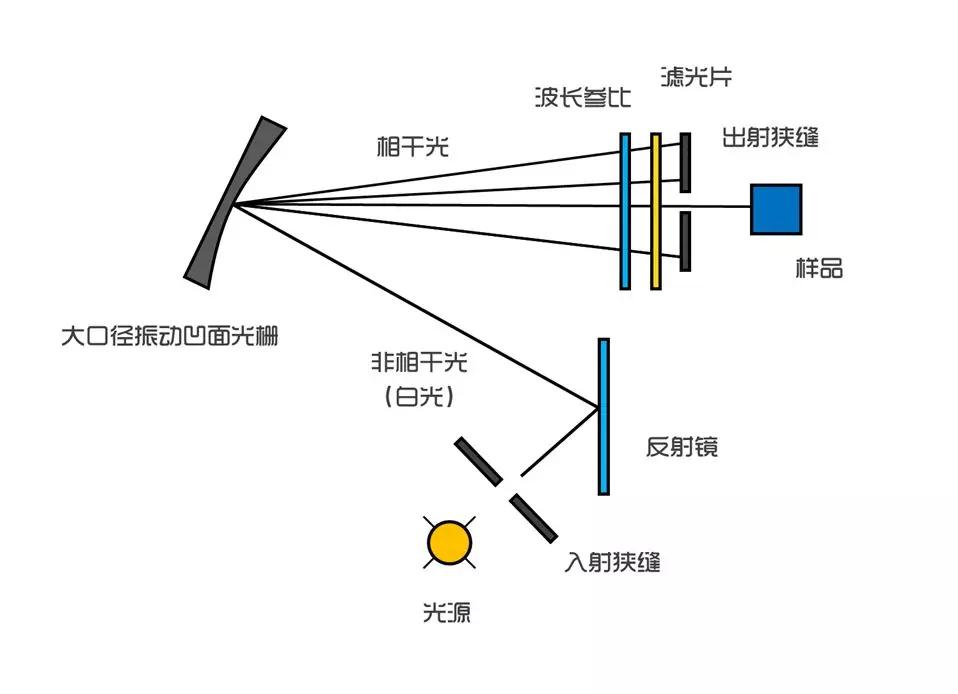 红外光谱仪的分光系统