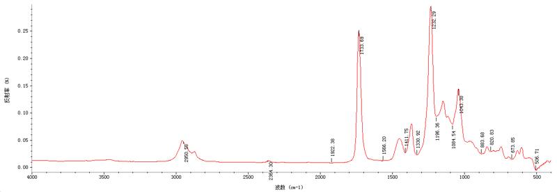 紅外光譜分析步驟