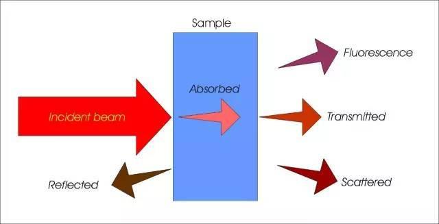 """傅里叶变换红外光谱法常见""""套路"""""""
