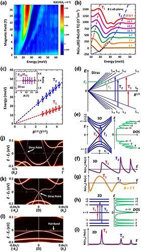 进展 | 强磁场下红外光谱研究铁基超导母体中狄拉克费米子取得进展